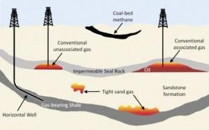 آشنایی با مخازن گاز شیل