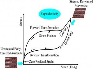 بررسی پاسخ سکوهاي فراساحلی ثابت فلزي مجهز به آلیاژ حافظه دار شکلی