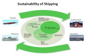 حرکت به سوی یک صنعت حمل و نقل آبی پایدار