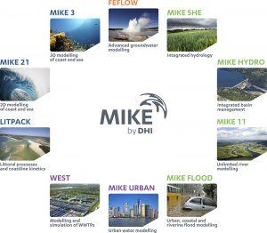نرم افزار تحلیل هیدرودینامیکی سازه های دریاییDHI MIKE