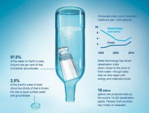 طراحی آب شیرین کن