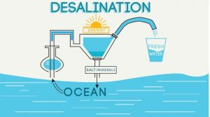 شکل شماتیک فرایند شیرین سازی آب دریا